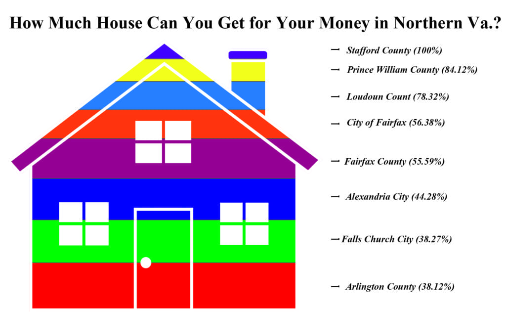 THIS GRAPHIC SHOWS how much house you can get in various localities in Northern Virginia for the price that you pay for a 2,600 square-foot home in Stafford County, which costs $413,400. (Source: RealEstate Business Intelligence)