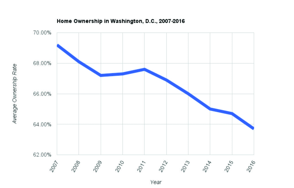 THE RATE OF HOME OWNERSHIP has fallen since 2007, the year before America's housing market crashed, according to data from the Housing Vacancy Survey. In Washington, D.C., the rate of home ownership dipped nearly six percent from 2007-2016. (Source: Housing Vacancy Survey)