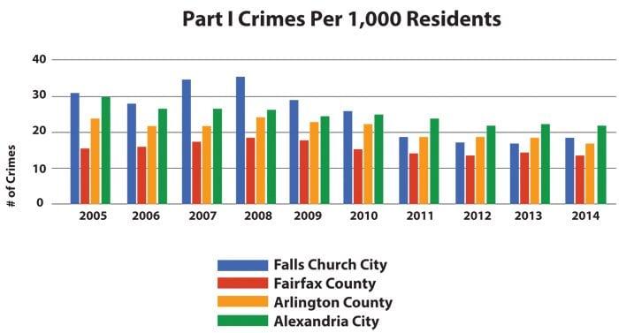 CrimeState