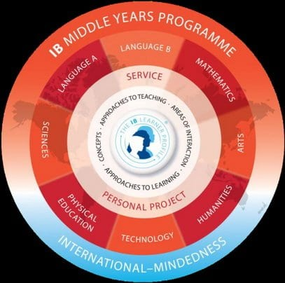 MYP will be implemented into Mary Ellen Henderson Middle School and George Mason High School throughout this year into 2016. The program is meant to help students prepare for IB courses and the IB Diploma when they reach their junior year. (Photo: United Nations International School Hanoi)